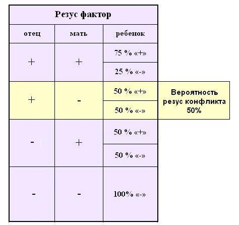 таблица резус конфликт
