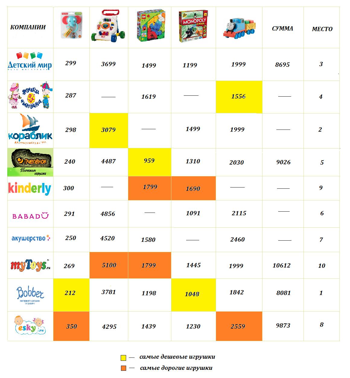 рейтинг цен на игрушки