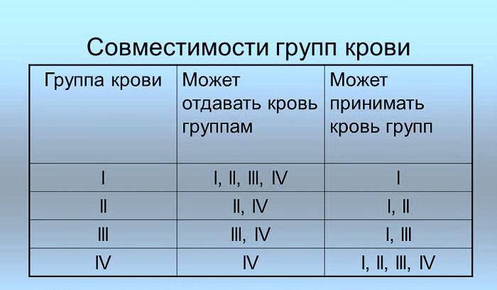 совместимость групп крови таблица