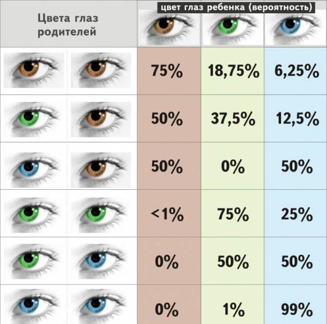 таблица зеленые глаза