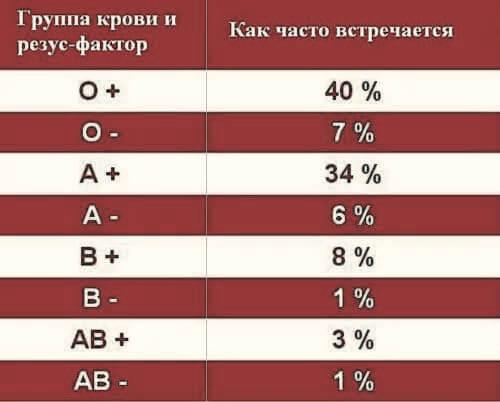 таблица группы крови