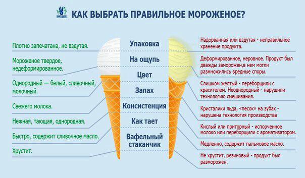 как выбрать правильное мороженое