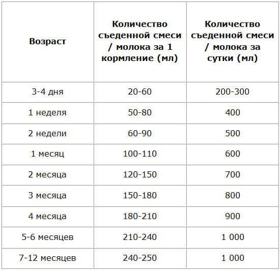 вес новорожденного