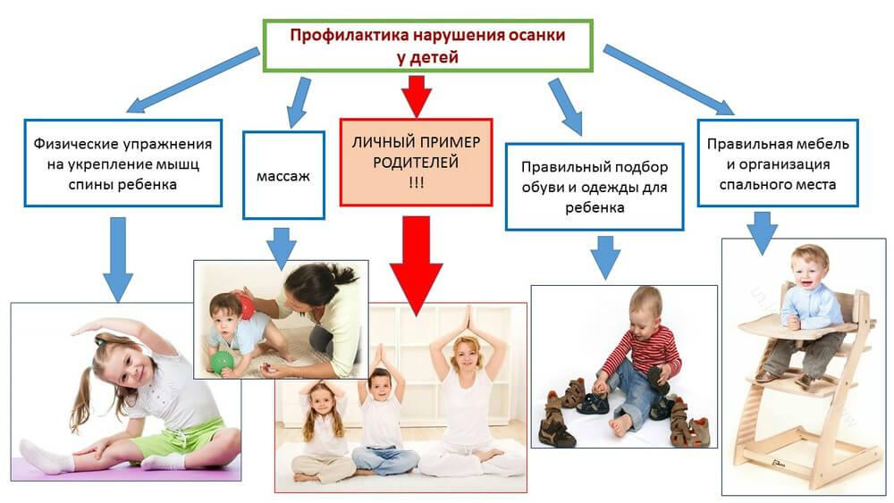 правила формирования осанки у детей