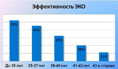 эффективность ЭКО