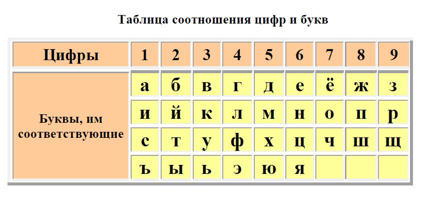 таблицы букв и чисел