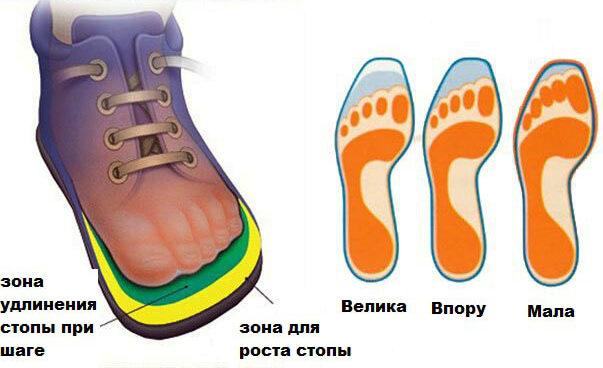 как подбирать детям обувь