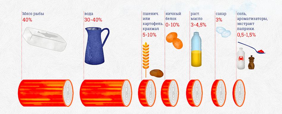 схем состава крабовых палочек