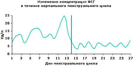 таблица уровня фсг