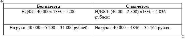 таблица НДФЛ